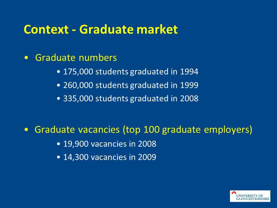 Context - Graduate market Graduate numbers 175,000 students graduated in 1994 260,000 students graduated in 1999 335,000 students graduated in 2008 Gr