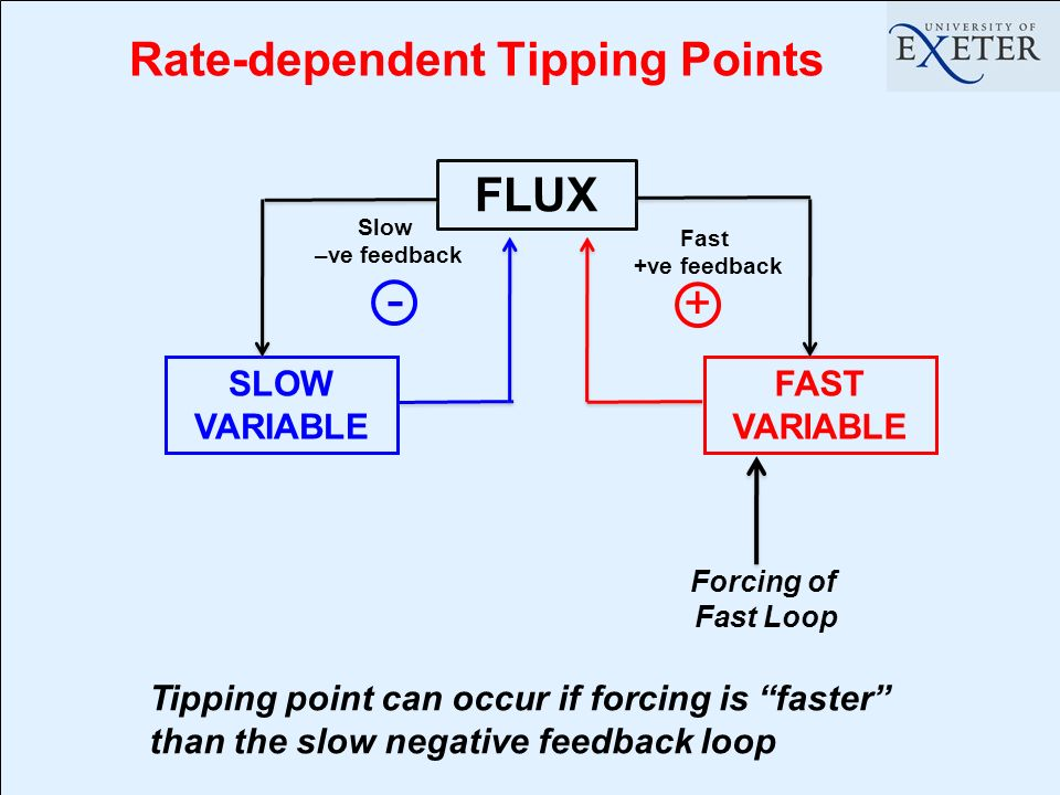 Rate-dependent Tipping Points FLUX SLOW VARIABLE FAST VARIABLE + Fast +ve feedback Slow –ve feedback - Forcing of Fast Loop Tipping point can occur if forcing is faster than the slow negative feedback loop
