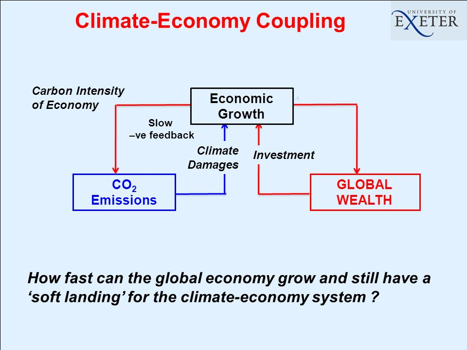Climate-Economy Coupling CO 2 Emissions GLOBAL WEALTH Slow –ve feedback How fast can the global economy grow and still have a soft landing for the climate-economy system .