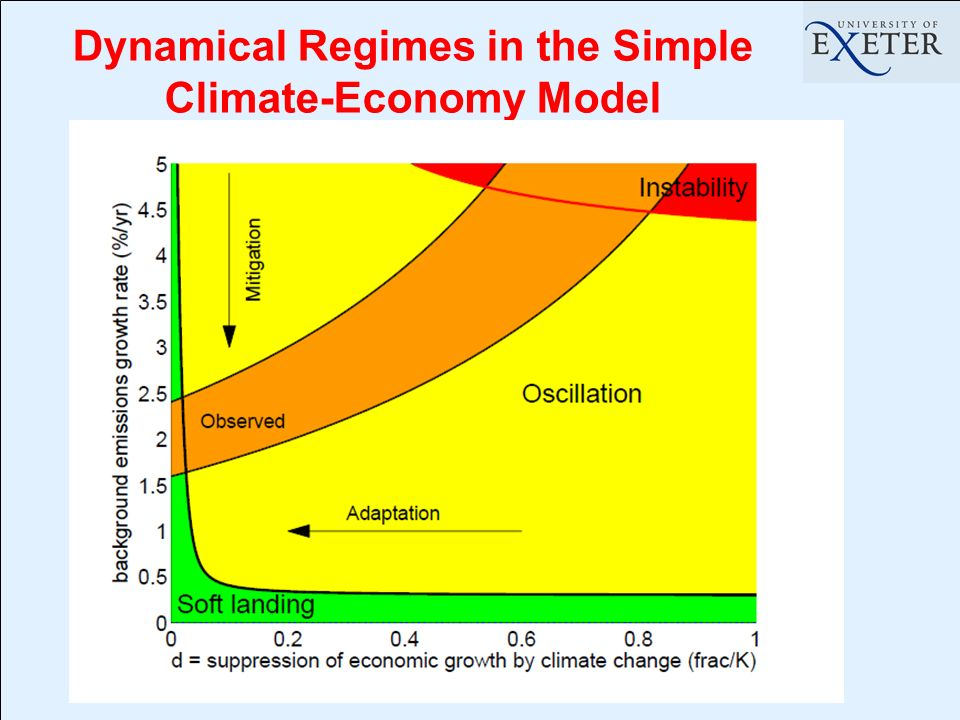 Dynamical Regimes in the Simple Climate-Economy Model