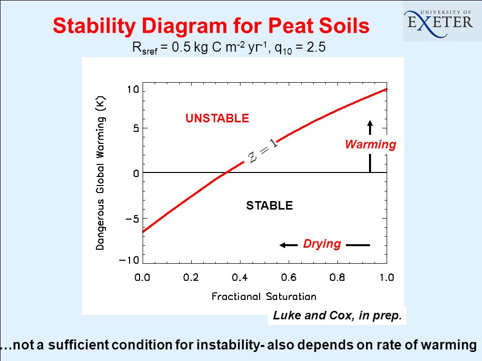 Stability Diagram for Peat Soils R sref = 0.5 kg C m -2 yr -1, q 10 = 2.5 STABLE UNSTABLE Warming Drying Luke and Cox, in prep.
