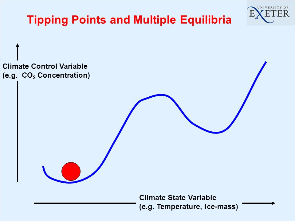 Tipping Points and Multiple Equilibria Climate State Variable (e.g. Temperature, Ice-mass) Climate Control Variable (e.g. CO 2 Concentration)