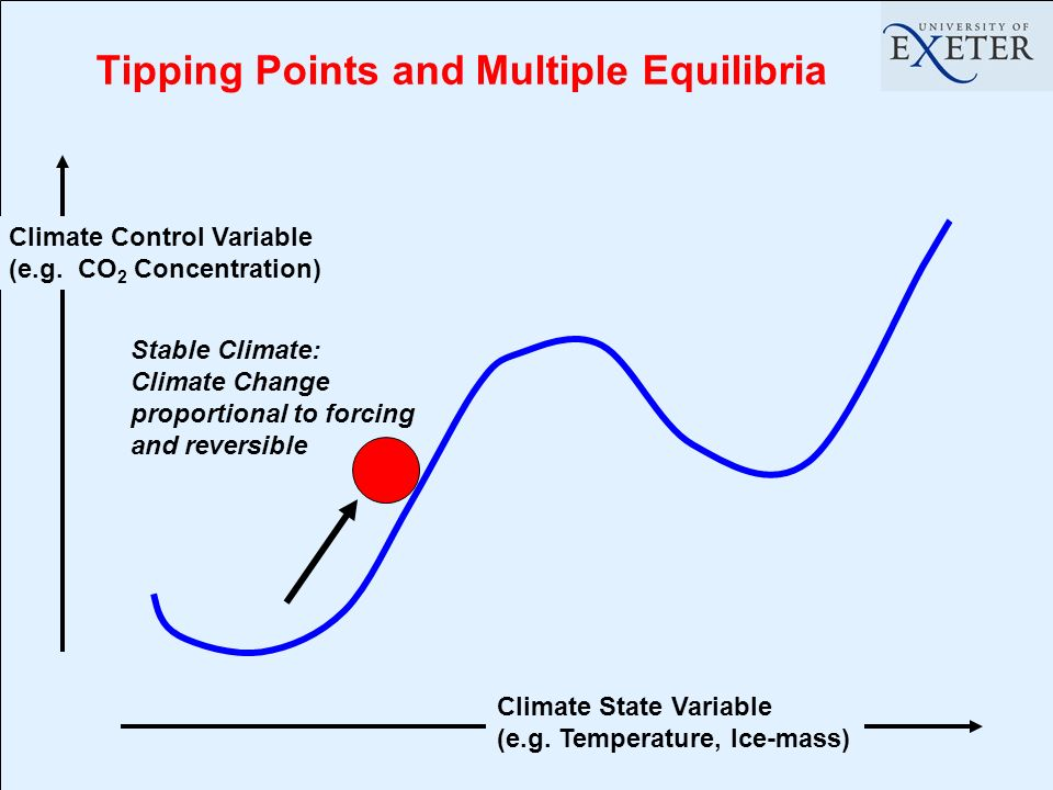 Tipping Points and Multiple Equilibria Stable Climate: Climate Change proportional to forcing and reversible Climate State Variable (e.g.
