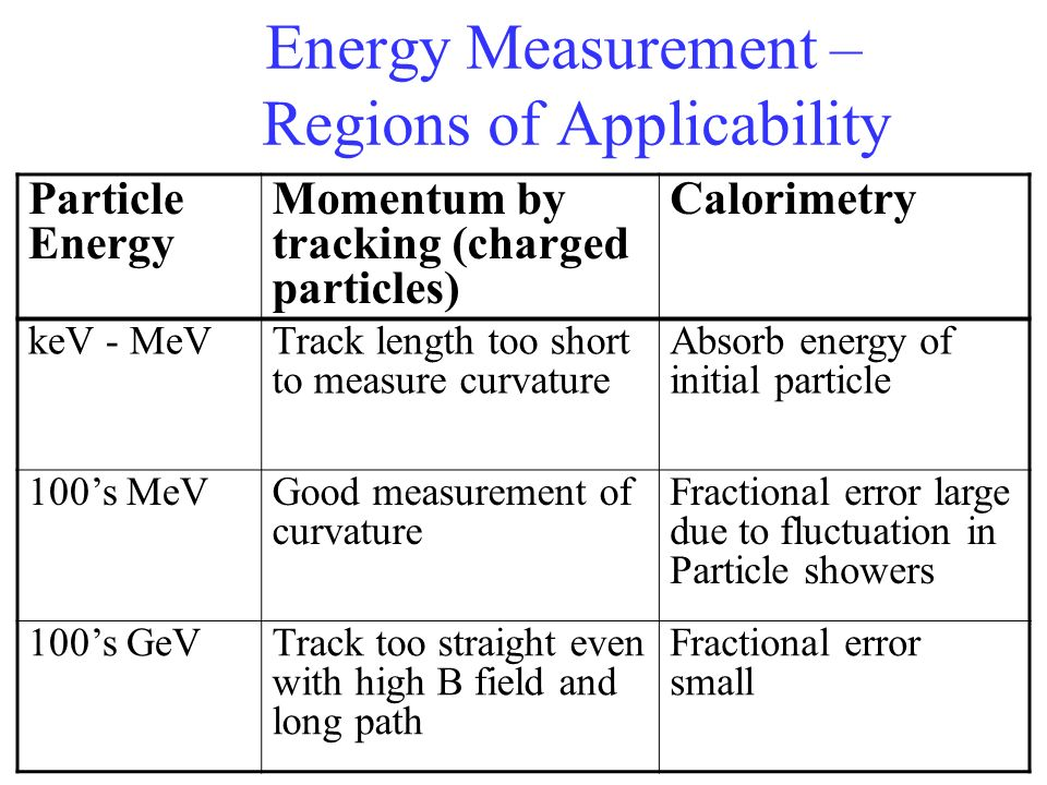 Energy Measurement – Regions of Applicability Particle Energy Momentum by tracking (charged particles) Calorimetry keV - MeVTrack length too short to