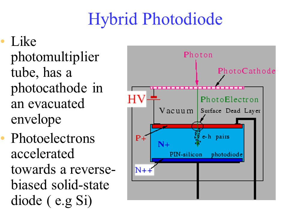 Hybrid Photodiode Like photomultiplier tube, has a photocathode in an evacuated envelope Photoelectrons accelerated towards a reverse- biased solid-st