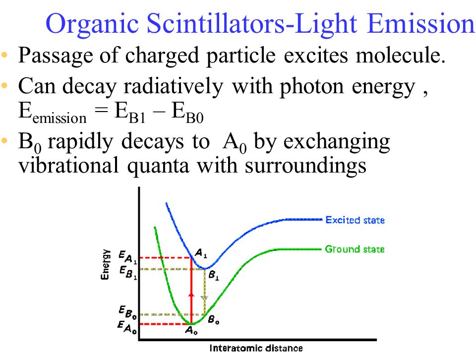 Organic Scintillators-Light Emission Passage of charged particle excites molecule. Can decay radiatively with photon energy, E emission = E B1 – E B0