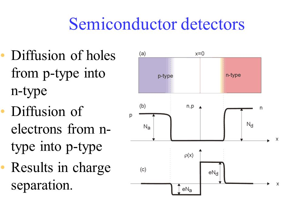 Semiconductor detectors Diffusion of holes from p-type into n-type Diffusion of electrons from n- type into p-type Results in charge separation.