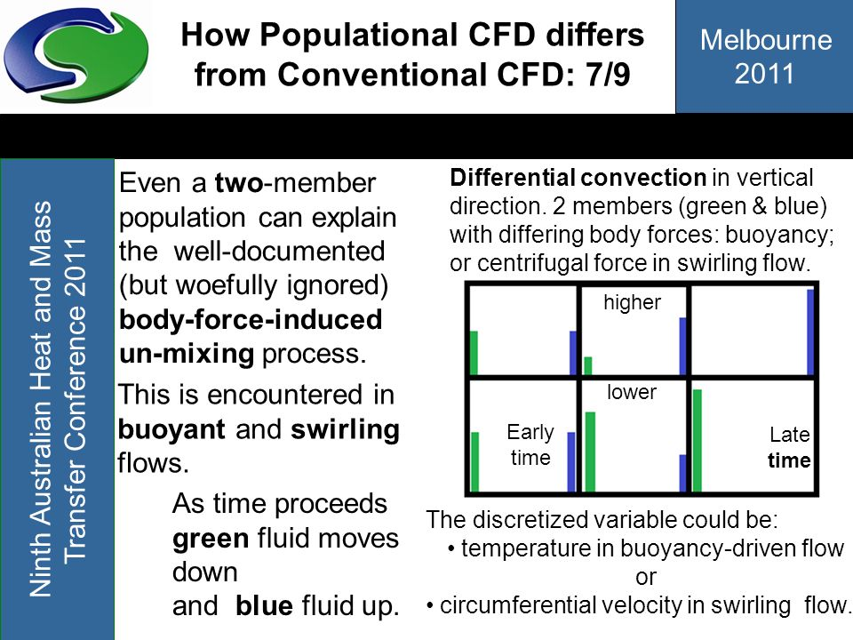 Melbourne 2011 Ninth Australian Heat and Mass Transfer Conference 2011 How Populational CFD differs from Conventional CFD: 7/9 Even a two-member popul
