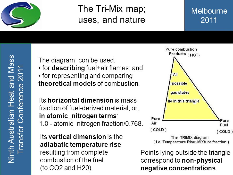 Melbourne 2011 Ninth Australian Heat and Mass Transfer Conference 2011 The Tri-Mix map; uses, and nature The diagram con be used: for describing fuel+