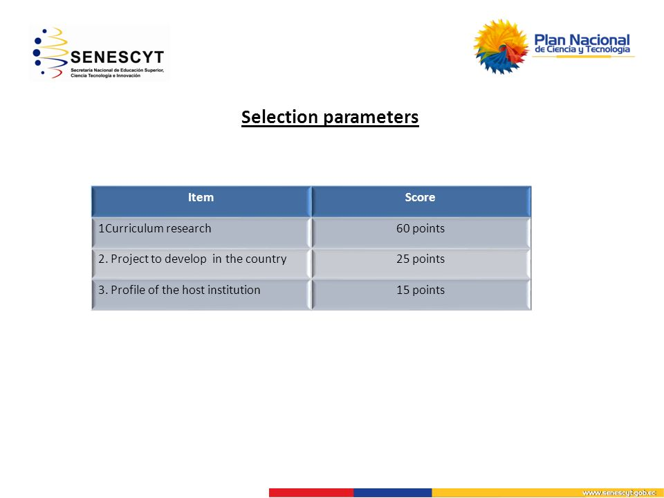 Selection parameters ItemScore 1Curriculum research60 points 2.