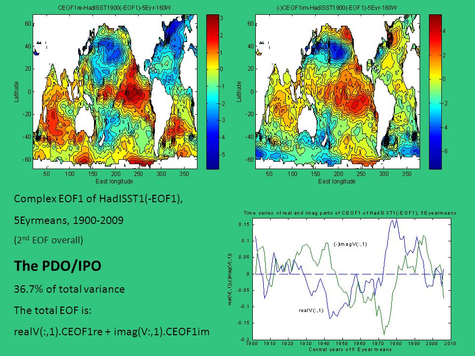 Complex EOF1 of HadISST1(-EOF1), 5Eyrmeans, 1900-2009 (2 nd EOF overall) The PDO/IPO 36.7% of total variance The total EOF is: realV(:,1).CEOF1re + imag(V:,1).CEOF1im