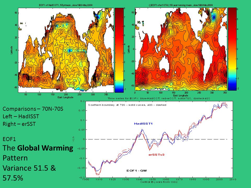 Comparisons – 70N-70S Left – HadISST Right – erSST EOF1 The Global Warming Pattern Variance 51.5 & 57.5%