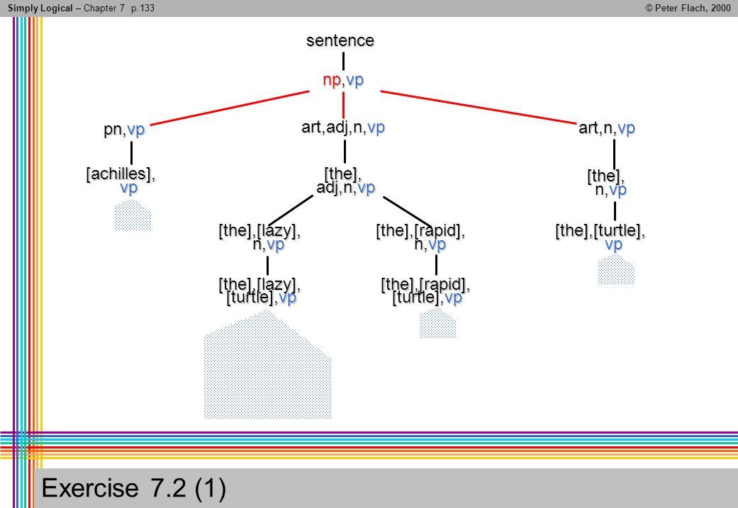 Simply Logical – Chapter 7© Peter Flach, 2000 Exercise 7.2 (1) p.133sentence np,vp pn,vp art,adj,n,vp art,n,vp [achilles], vp [the], adj,n,vp [the], n,vp [the],[lazy], [the],[rapid], [the],[turtle], vp [the],[lazy], [turtle],vp [the],[rapid],