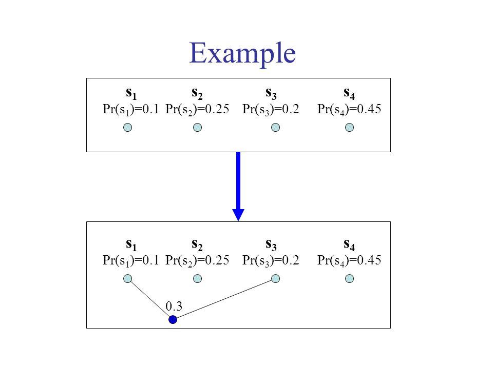 Example s 1 Pr(s 1 )=0.1 s 2 Pr(s 2 )=0.25 s 3 Pr(s 3 )=0.2 s 4 Pr(s 4 )=0.45 s 1 Pr(s 1 )=0.1 s 2 Pr(s 2 )=0.25 s 3 Pr(s 3 )=0.2 s 4 Pr(s 4 )=0.45 0.3