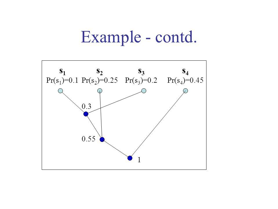 Example - contd. s 1 Pr(s 1 )=0.1 s 2 Pr(s 2 )=0.25 s 3 Pr(s 3 )=0.2 s 4 Pr(s 4 )=0.45 0.3 0.55 1