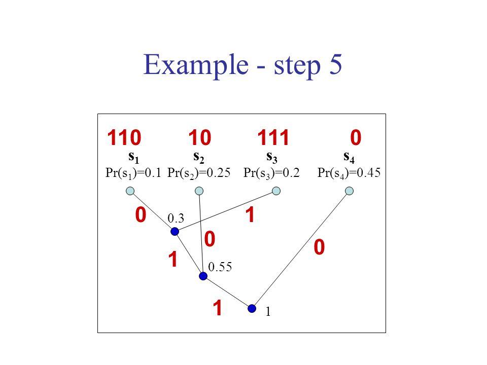 Example - step 5 s 1 Pr(s 1 )=0.1 s 2 Pr(s 2 )=0.25 s 3 Pr(s 3 )=0.2 s 4 Pr(s 4 )=0.45 0.3 0.55 1 1 0 100 1 0 10 111110