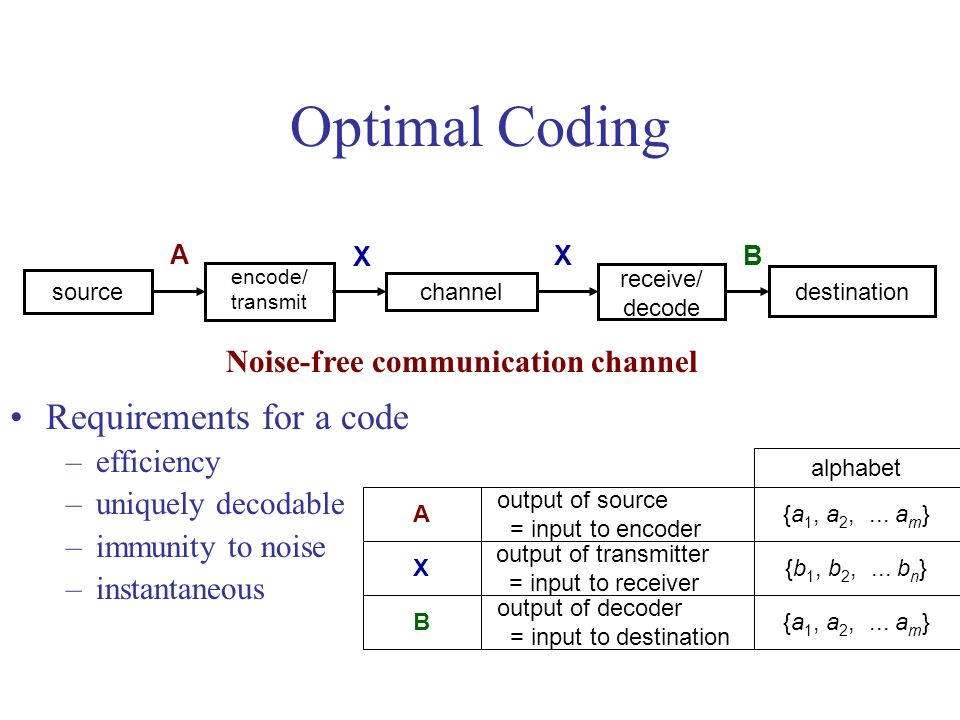 Definitions Coding conversion of source symbols into a different alphabet for transmission over a channel.