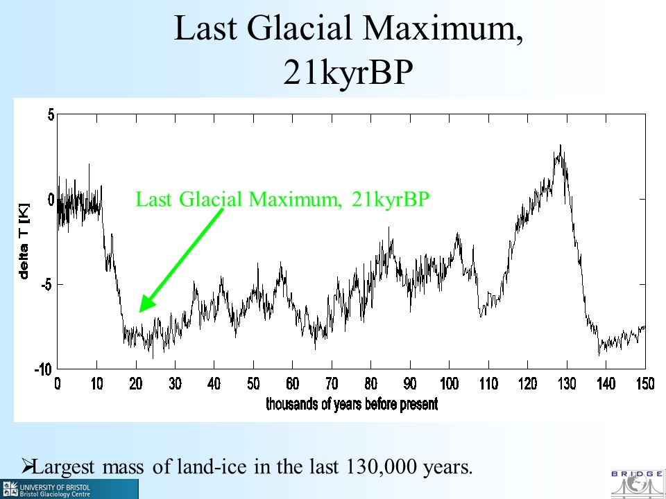 Largest mass of land-ice in the last 130,000 years. Last Glacial Maximum, 21kyrBP
