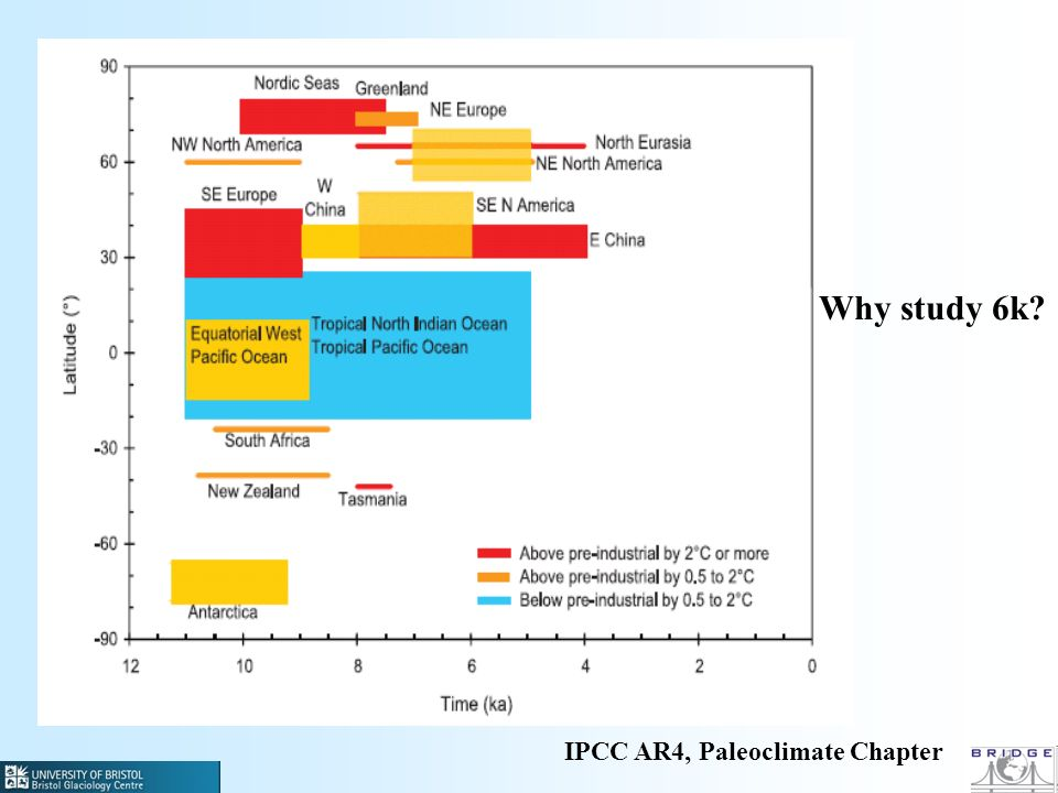 IPCC AR4, Paleoclimate Chapter Why study 6k