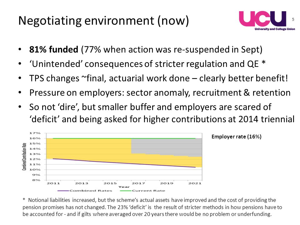 Negotiating environment (now) 81% funded (77% when action was re-suspended in Sept) Unintended consequences of stricter regulation and QE * TPS change