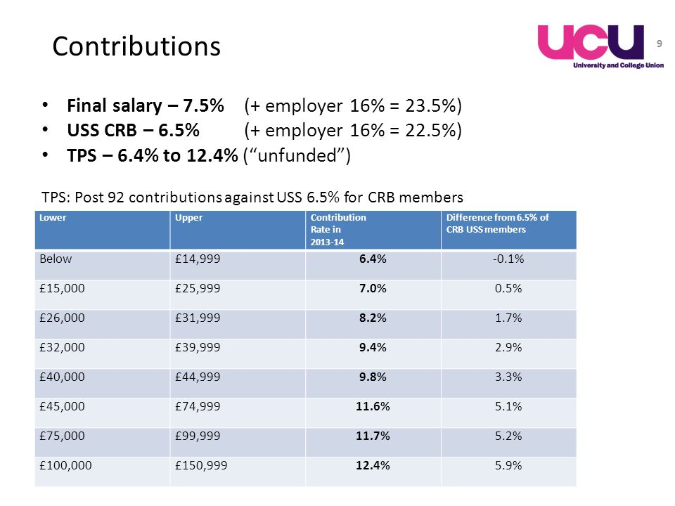 LowerUpperContribution Rate in 2013-14 Difference from 6.5% of CRB USS members Below£14,9996.4%-0.1% £15,000£25,9997.0%0.5% £26,000£31,9998.2%1.7% £32
