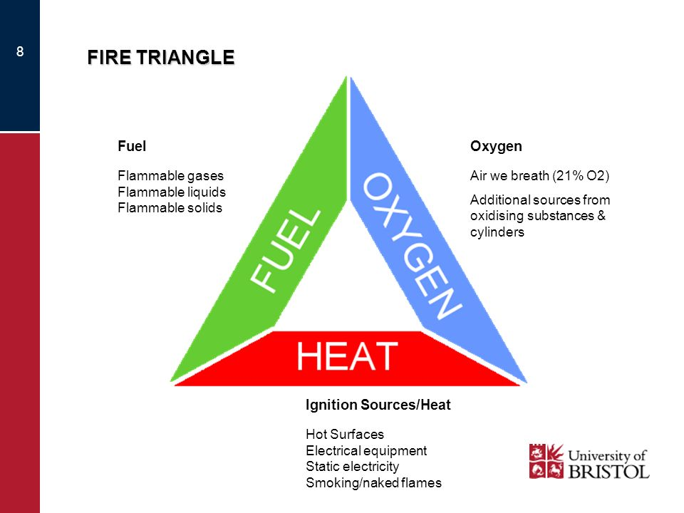 8 FIRE TRIANGLE Ignition Sources/Heat Hot Surfaces Electrical equipment Static electricity Smoking/naked flames Oxygen Air we breath (21% O2) Addition