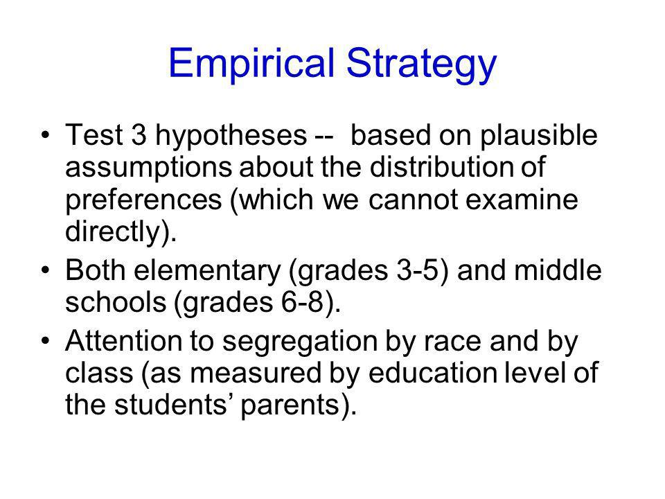 Empirical Strategy Test 3 hypotheses -- based on plausible assumptions about the distribution of preferences (which we cannot examine directly). Both
