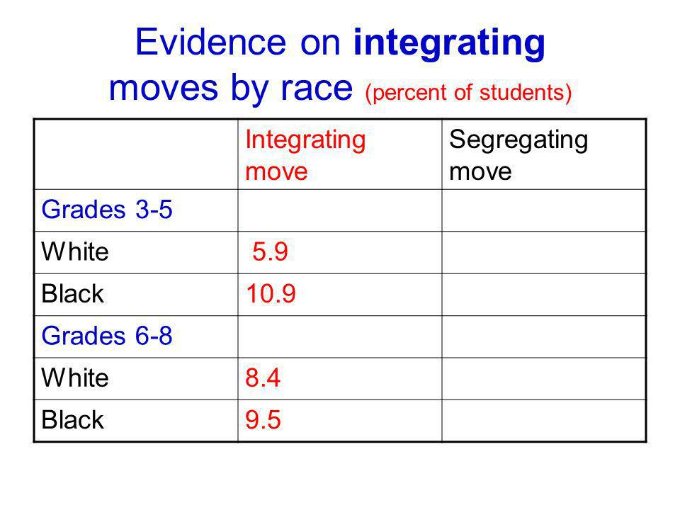 Evidence on integrating moves by race (percent of students) Integrating move Segregating move Grades 3-5 White 5.9 Black10.9 Grades 6-8 White8.4 Black