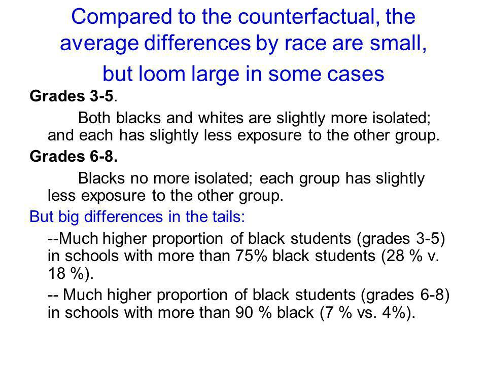 Compared to the counterfactual, the average differences by race are small, but loom large in some cases Grades 3-5. Both blacks and whites are slightl