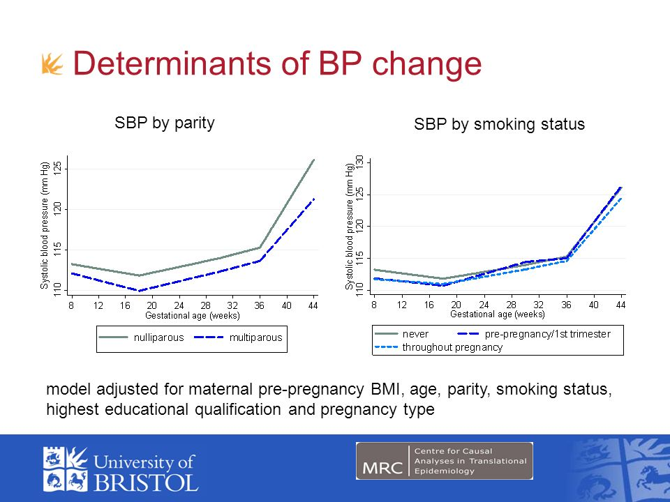 Determinants of BP change SBP by parity SBP by smoking status model adjusted for maternal pre-pregnancy BMI, age, parity, smoking status, highest educational qualification and pregnancy type