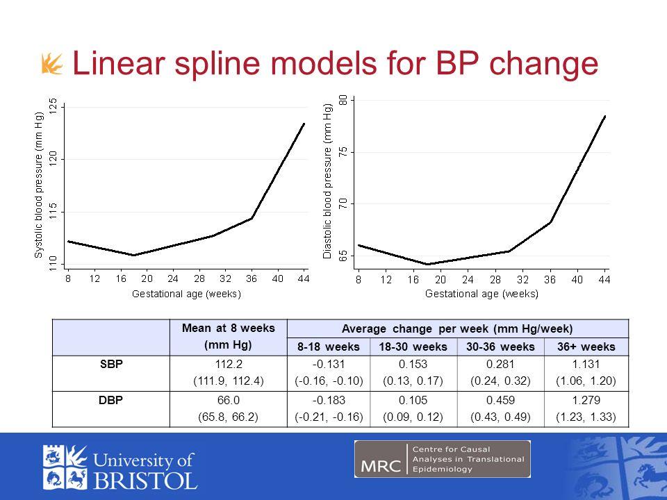 Linear spline models for BP change Mean at 8 weeks (mm Hg) Average change per week (mm Hg/week) 8-18 weeks18-30 weeks30-36 weeks36+ weeks SBP 112.2 (1