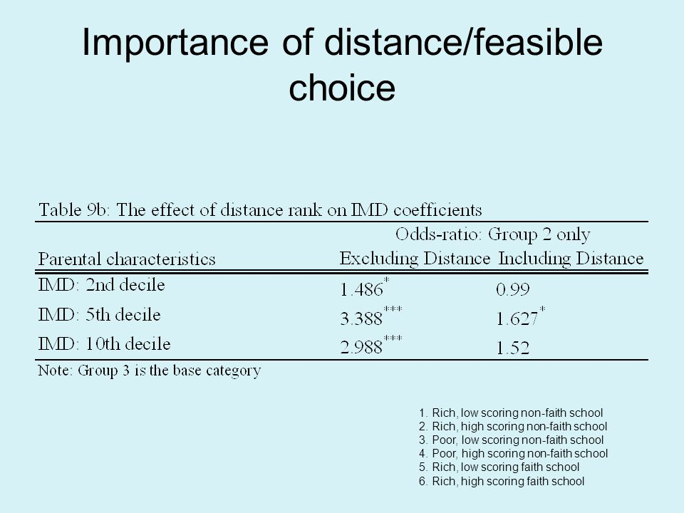 Importance of distance/feasible choice 1. Rich, low scoring non-faith school 2.