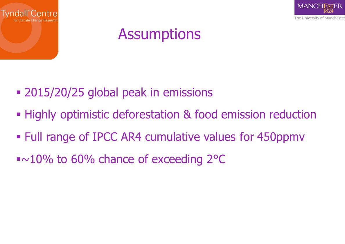 Assumptions 2015/20/25 global peak in emissions Highly optimistic deforestation & food emission reduction Full range of IPCC AR4 cumulative values for
