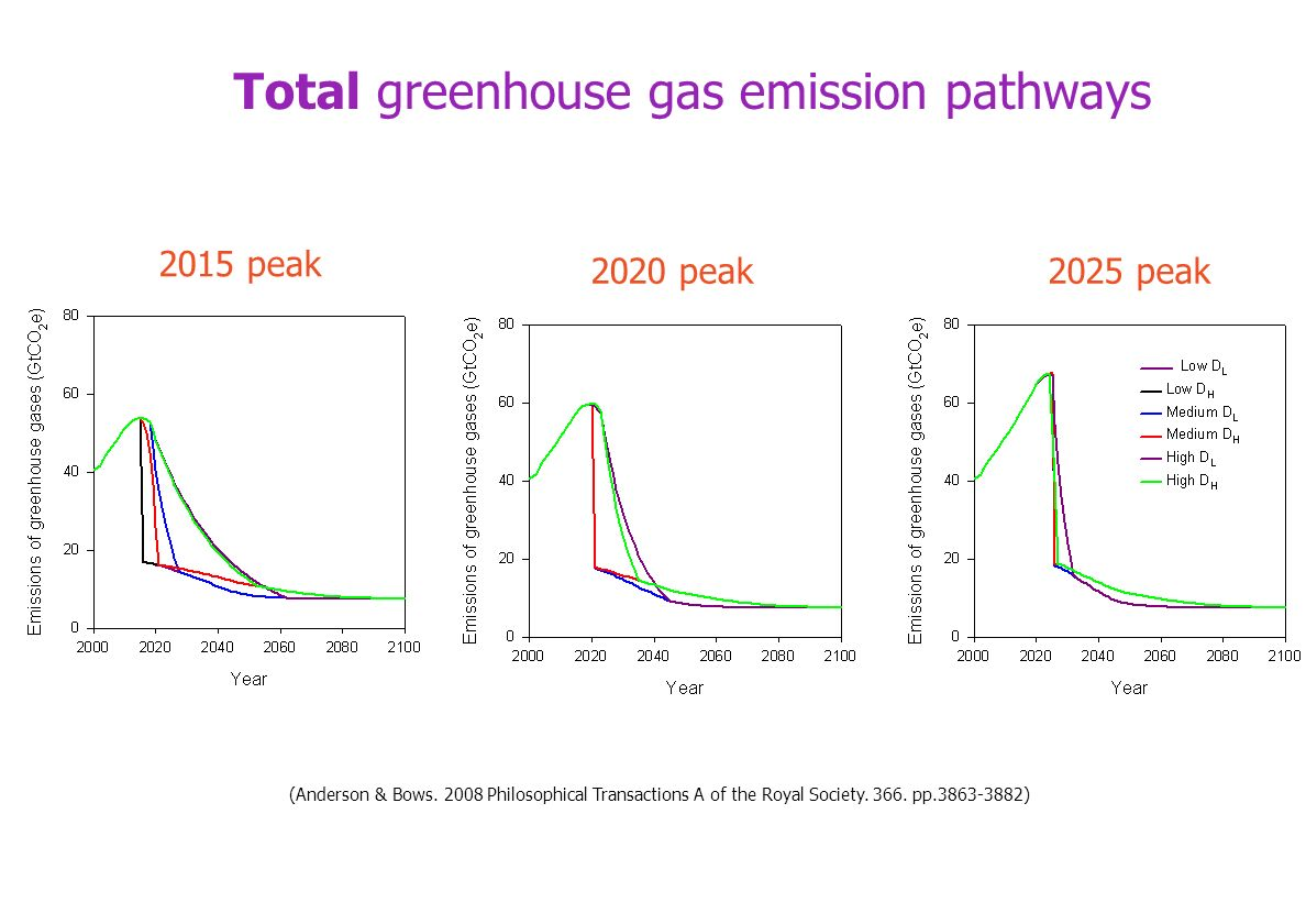 Total greenhouse gas emission pathways 2015 peak 2020 peak2025 peak (Anderson & Bows. 2008 Philosophical Transactions A of the Royal Society. 366. pp.