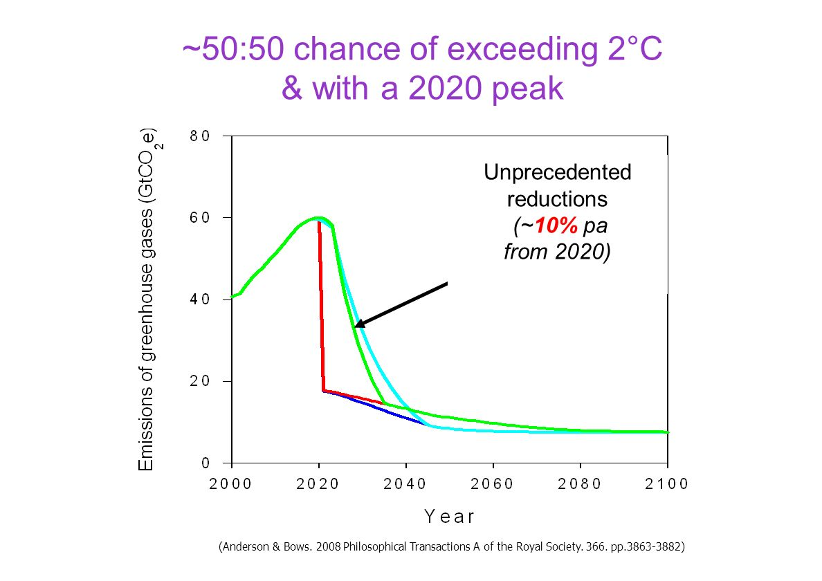~50:50 chance of exceeding 2°C & with a 2020 peak Unprecedented reductions (~10% pa from 2020) (Anderson & Bows. 2008 Philosophical Transactions A of
