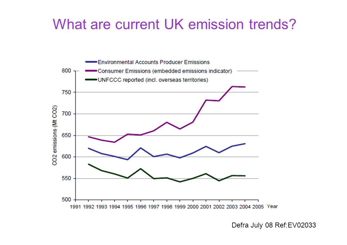 What are current UK emission trends? Defra July 08 Ref:EV02033