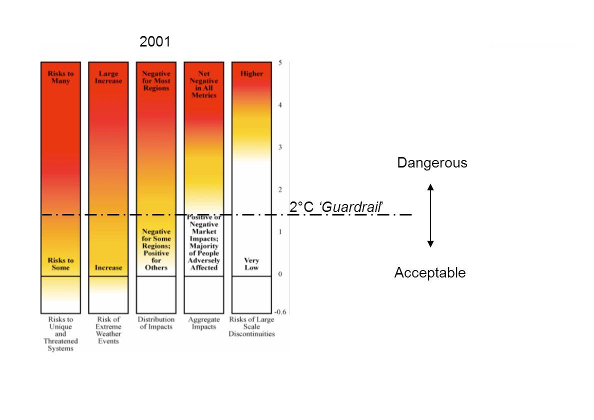 2001 2°C Guardrail Dangerous Acceptable