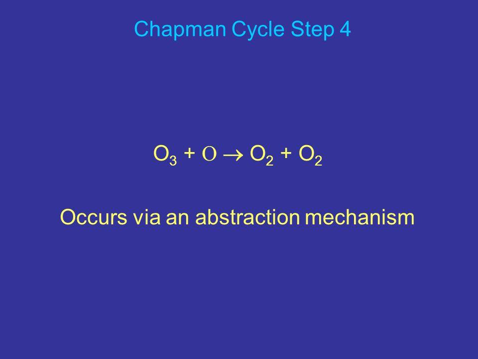 UV absorption spectrum of O 3 at 298 K Chapman Cycle Step 4 O 3 + O O 2 + O 2 Occurs via an abstraction mechanism