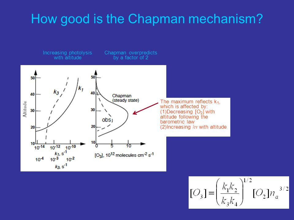How good is the Chapman mechanism? Increasing photolysis with altitude Chapman overpredicts by a factor of 2 The maximum reflects k 1, which is affect