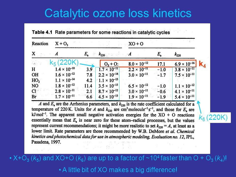 X+O 3 (k 5 ) and XO+O (k 6 ) are up to a factor of ~10 4 faster than O + O 3 (k 4 )! A little bit of XO makes a big difference! k 5 (220K) k4k4 k 6 (2