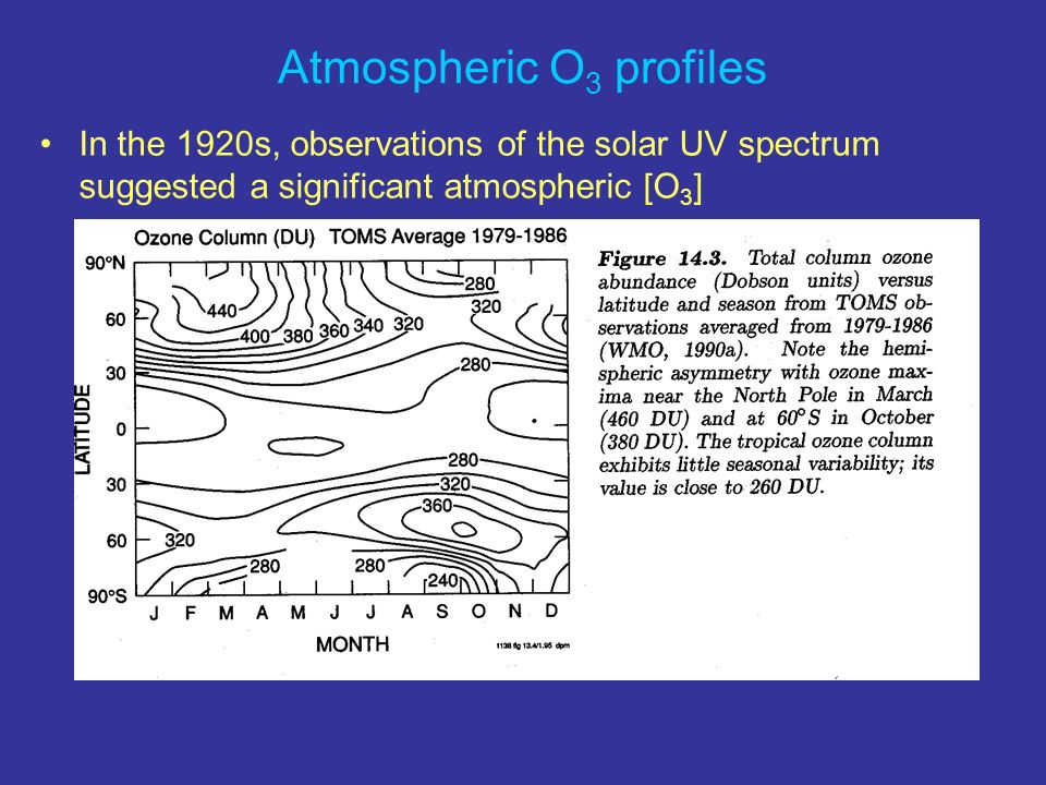 Q: Why does Chapman overpredict? A: Catalytic Ozone loss cycles