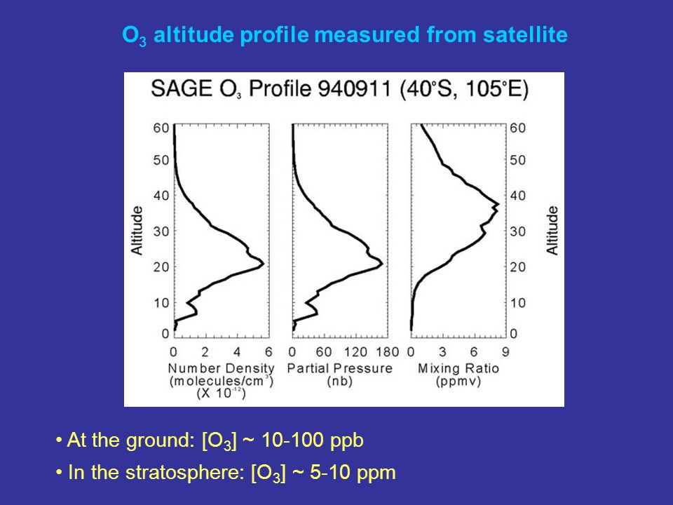 At the ground: [O 3 ] ~ 10-100 ppb In the stratosphere: [O 3 ] ~ 5-10 ppm O 3 altitude profile measured from satellite
