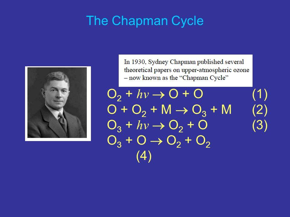 The Chapman Cycle O 2 + hv O + O(1) O + O 2 + M O 3 + M(2) O 3 + hv O 2 + O(3) O 3 + O O 2 + O 2 (4)