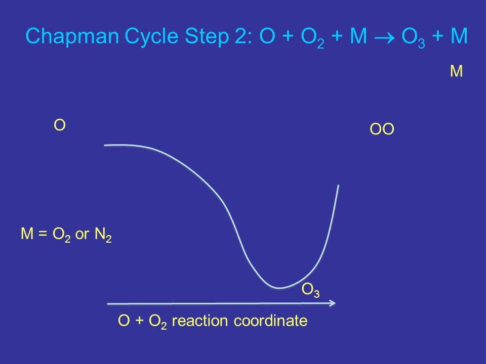 Chapman Cycle Step 2: O + O 2 + M O 3 + M O + O 2 reaction coordinate O OO M M = O 2 or N 2 O3O3