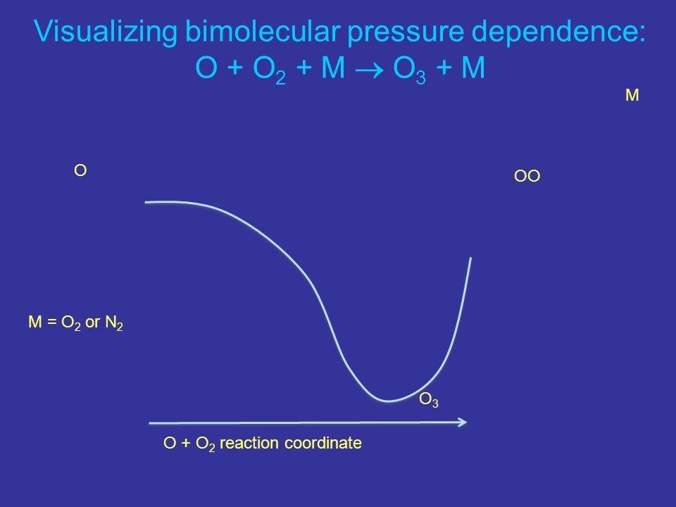 Visualizing bimolecular pressure dependence: O + O 2 + M O 3 + M O + O 2 reaction coordinate O OO M M = O 2 or N 2 O3O3