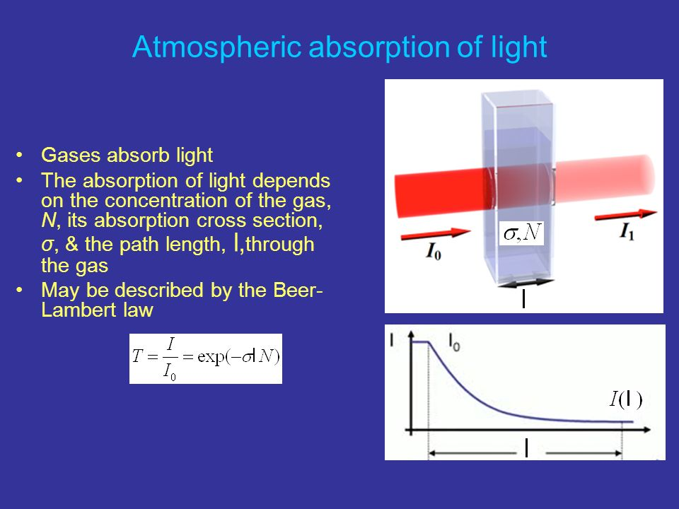 Atmospheric absorption of light Gases absorb light The absorption of light depends on the concentration of the gas, N, its absorption cross section, σ
