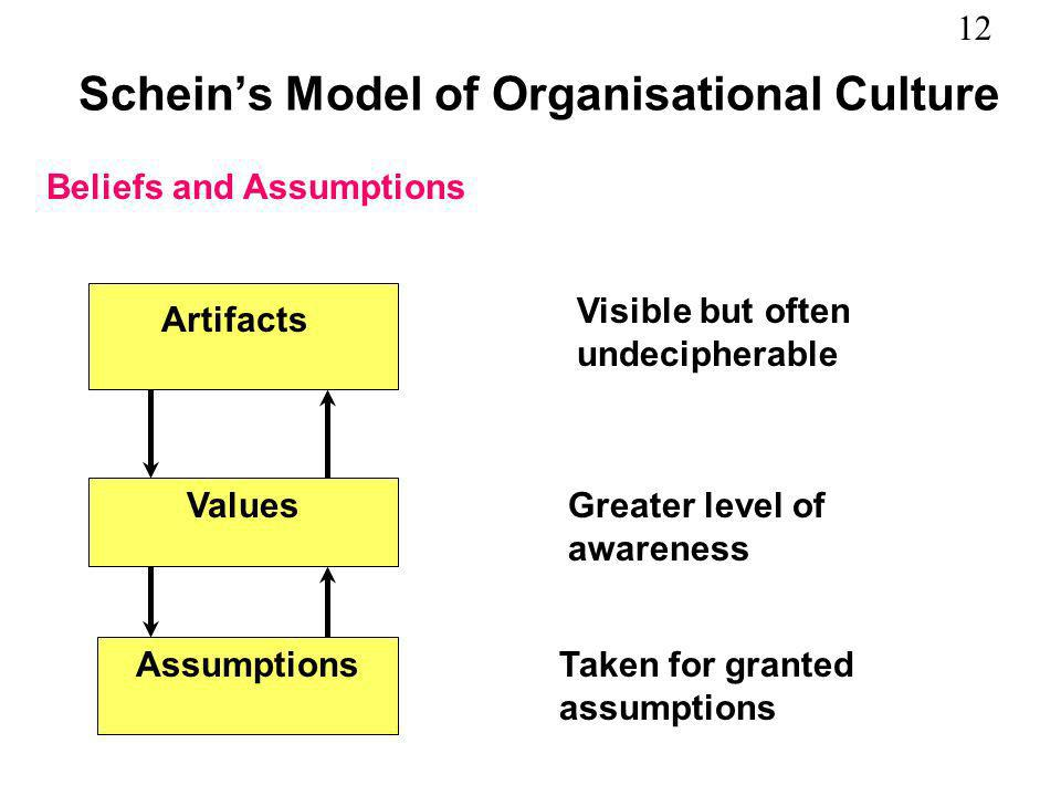 12 Scheins Model of Organisational Culture Beliefs and Assumptions Artifacts Values Assumptions Visible but often undecipherable Greater level of awar