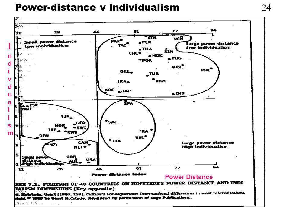 24 Power-distance v Individualism Power Distance IndivdualismIndivdualism