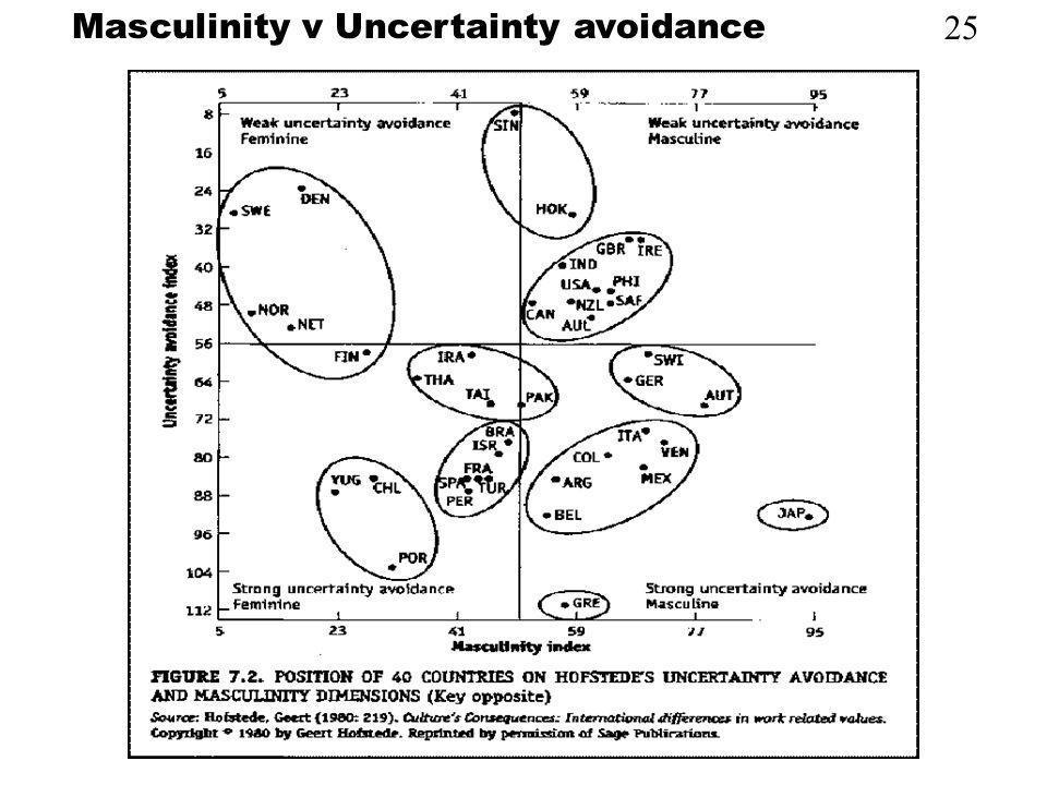 25 Masculinity v Uncertainty avoidance