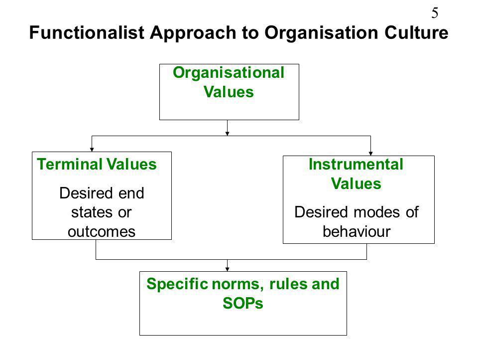 16 How Culture Works in Scheins Model AssumptionsValues Artifacts Logic is inside moving outwards New members are selected, attracted because they share the values Reverse is also true